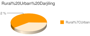 Darjiling census population